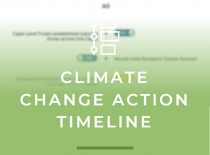 Climate Action Timeline